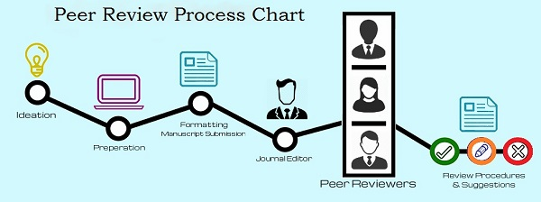 Peer review  A Quality Measure For Journals And Publications