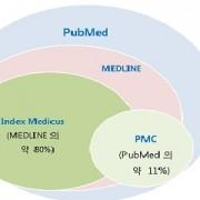 تفاوت مدلاین (MEDLINE)، پابمد (PubMed)، و پابمد سنترال (PMC) چیست؟