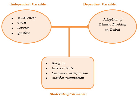 moderating-variables
